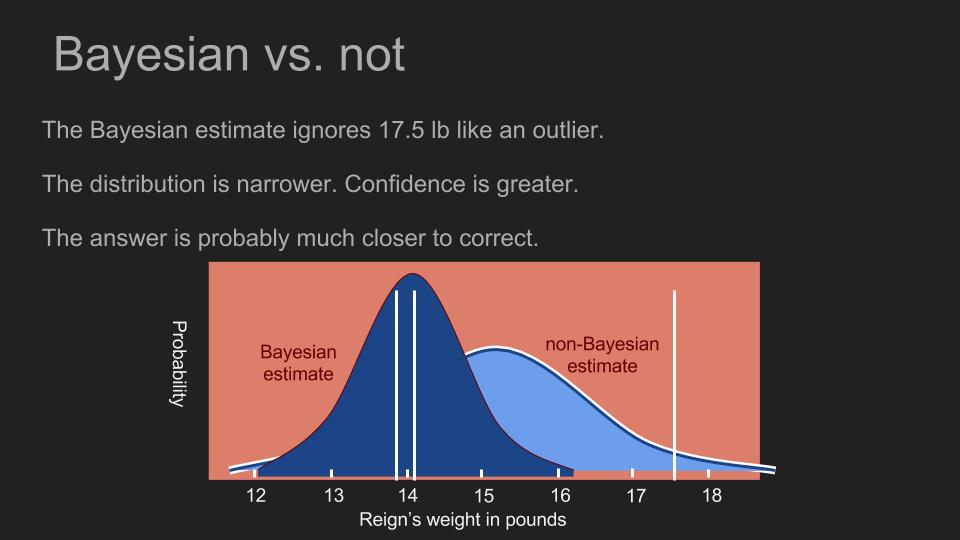 Bayesian – Fundamentals — Computer Scientists' Cheatsheet